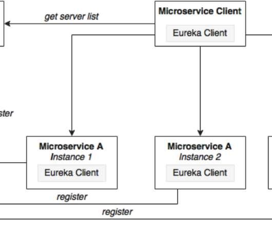 Microservices - CTO Universe