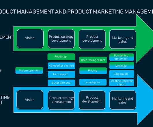 Groups and Marketing - CTO Universe