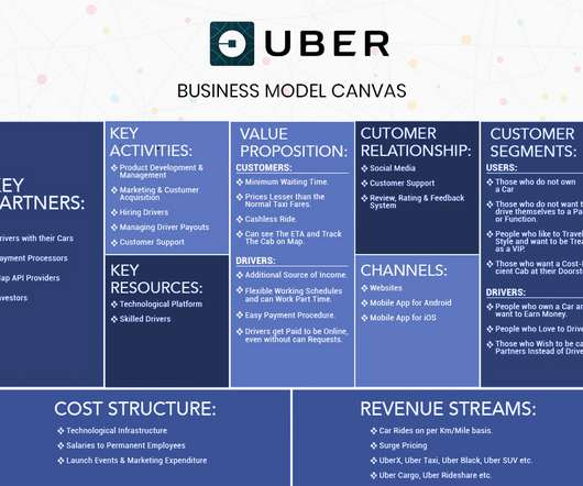 Advertising and Development - CTO Universe