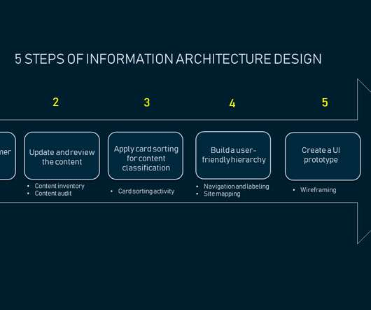 Architecture and Tools - CTO Universe