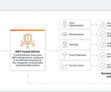 AWS, Cloud and Compliance - CTO Universe